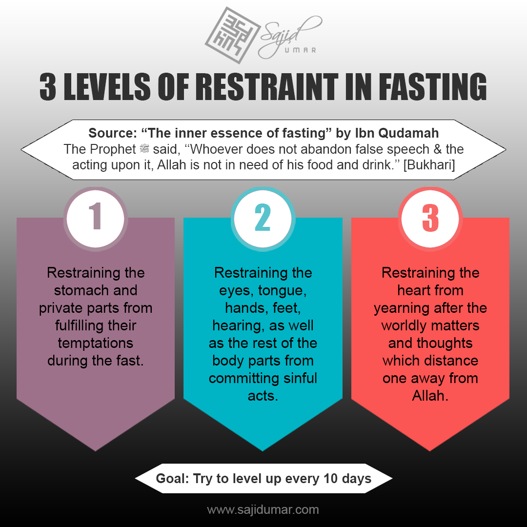 Levels of restrain in fasting